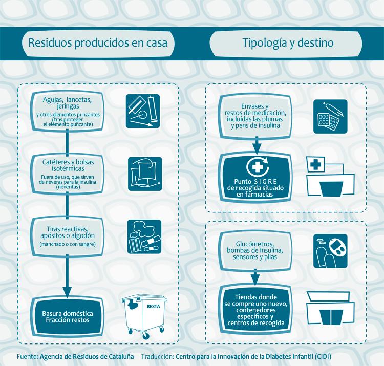 Gestión de residuos - Agencia de Residuos de Cataluña