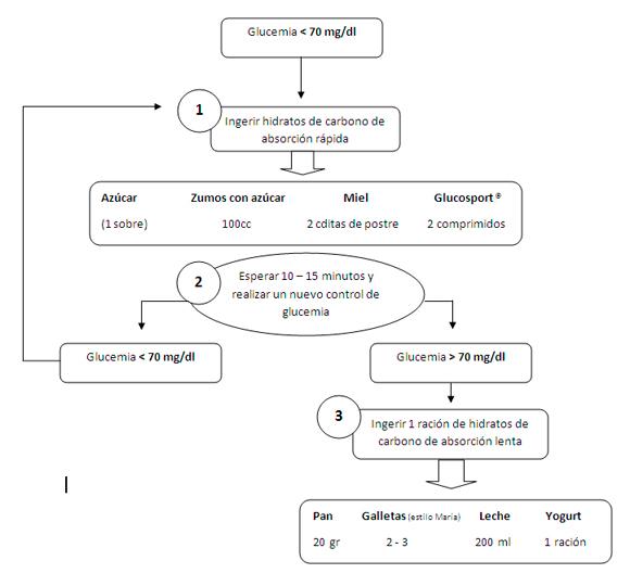 Tratamiento de la hipoglucemia | Guía Diabetes tipo 1
